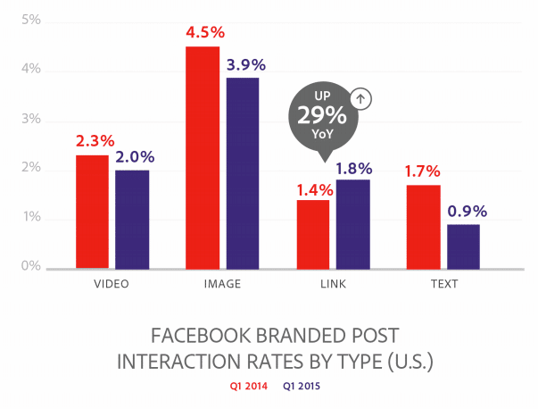 taux-interactions-facebook
