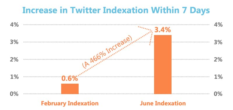 indexation-tweets-google