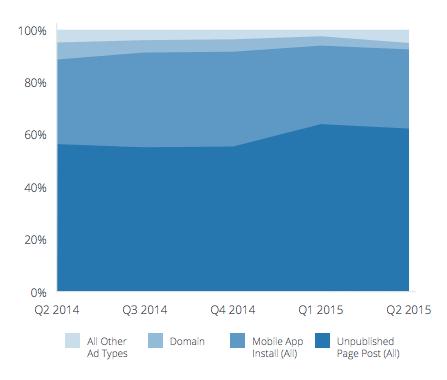 utilisation-annonces-facebook-2015