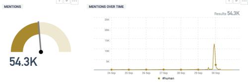 Talkwaker-hashtag-mentions