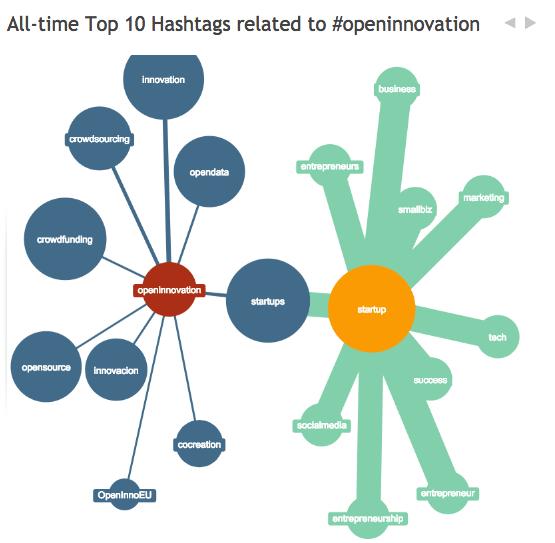 hashtagify-hashtags-relatifs