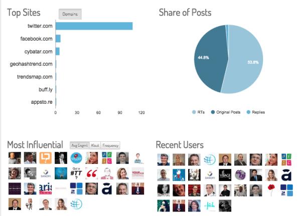 keyhole-hashtags-influenceurs