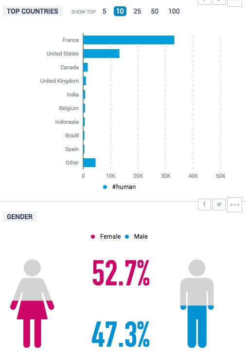 talkwaker-hashtag-demographie