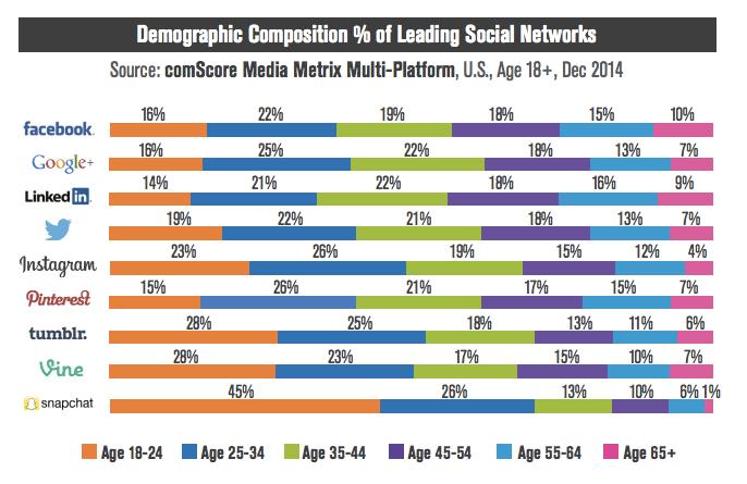 Données démographiques réseaux sociaux USA