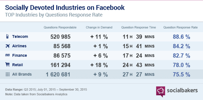 socially-devoted-facebook-socialbakers