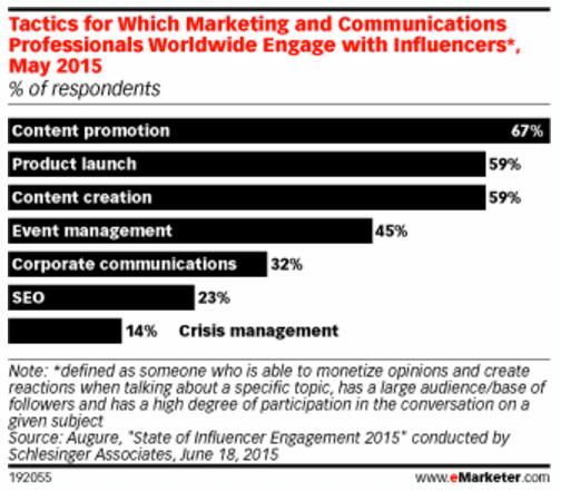 objectifs-influenceurs-marketing