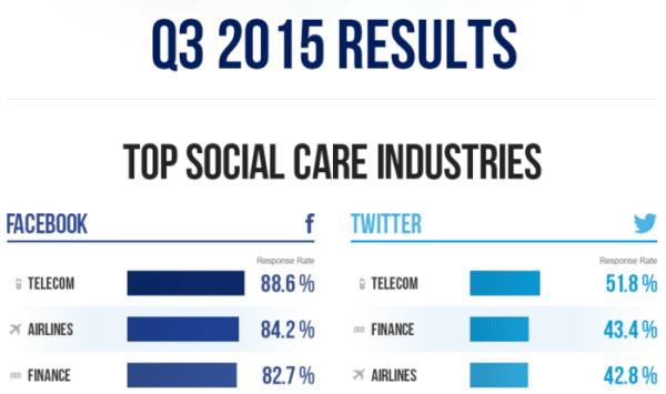 service-client-industries-facebook-twitter