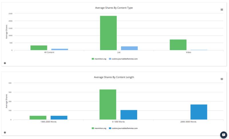 buzzsumo-comparaison-nom-domaine-contenu