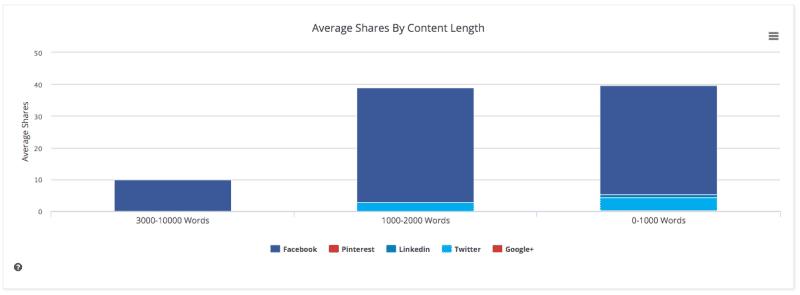 buzzsumo-recherche-contenu-analyse-longueur