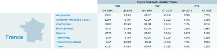 cpc-france-salesforce-2015-facebook