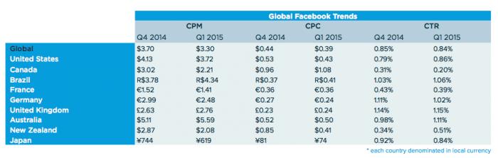 cpc-salesforce-2015-facebook