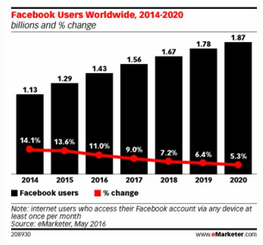nombre-utilisateurs-facebook