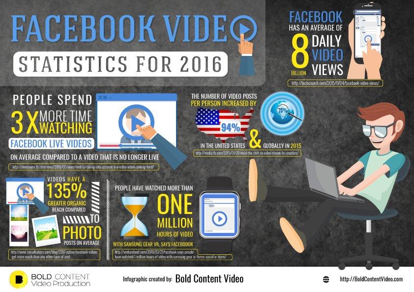 statistiques-videos-facebook-2016