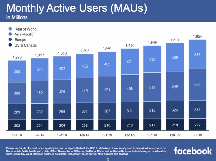 utilisateurs-actifs-mensuels-facebook-2016