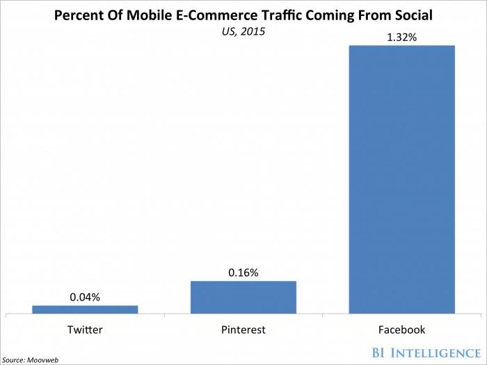 trafic-mobile-ecommerce
