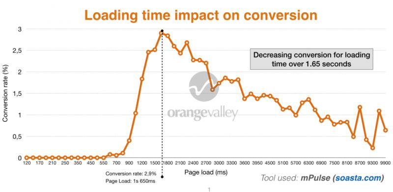 temps-chargement-site-conversion