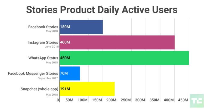 Instagram-Stories-400-WhatsApp-Messenger-Snapchat-stories