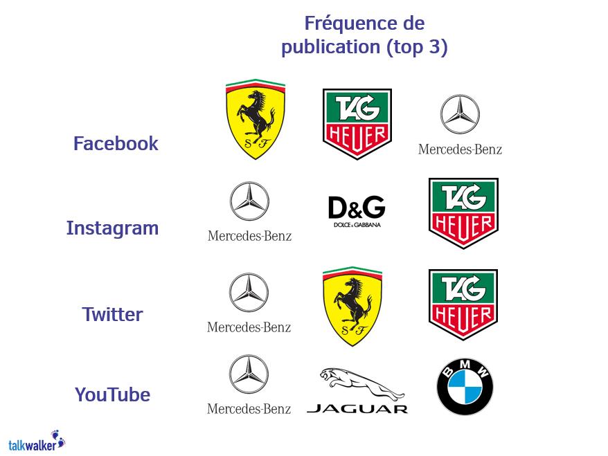 frequence-publication-marques-luxe-reseaux-sociaux