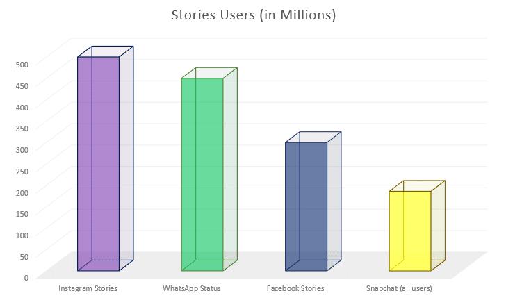 Instagram Stories 500 millions utilisateurs