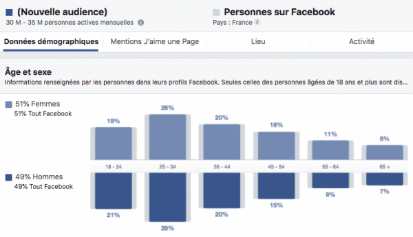 publicite facebook demographie